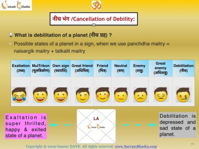 Debilitation, debilitated planet, Neecha Planet